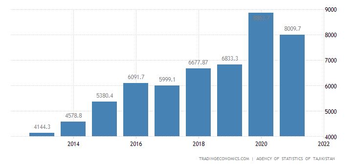 Tajikistan GDP From Construction