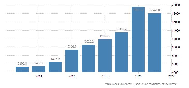 Tajikistan GDP From Industry
