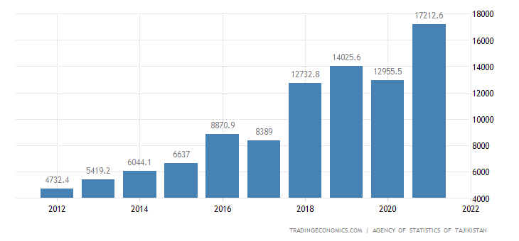 Tajikistan GDP From Services