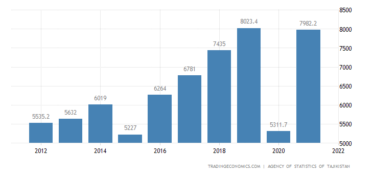 Tajikistan GDP From Transport