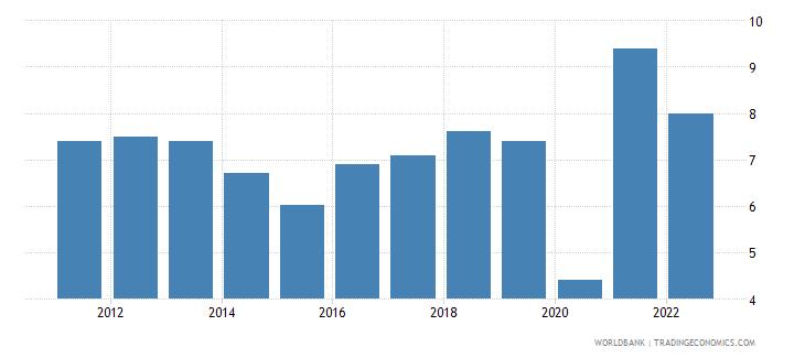 tajikistan gdp growth annual percent 2010 wb data