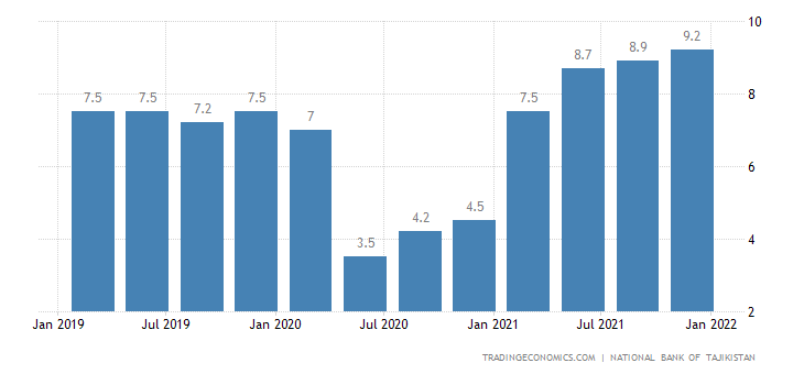 Tajikistan GDP Annual Growth Rate