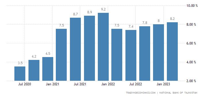 Tajikistan GDP Annual Growth Rate