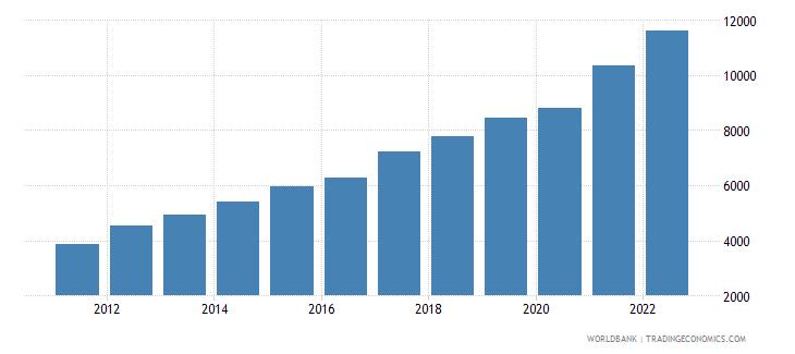 tajikistan gdp per capita current lcu wb data