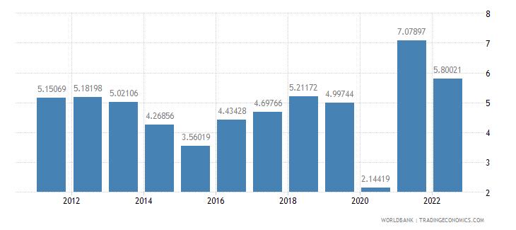 tajikistan gdp per capita growth annual percent wb data
