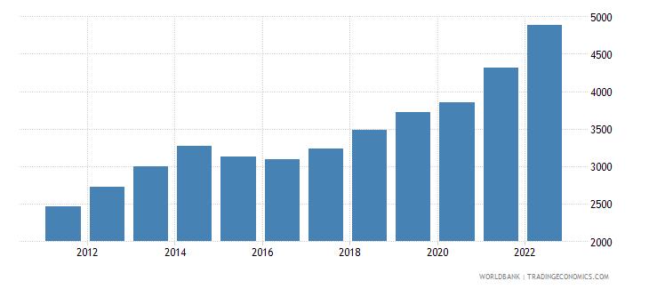 tajikistan gdp per capita ppp us dollar wb data