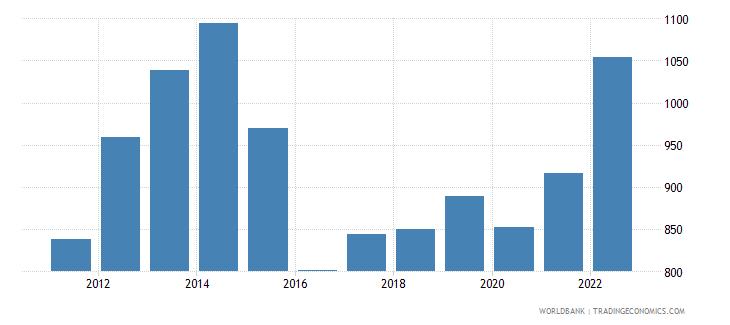 tajikistan gdp per capita us dollar wb data