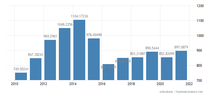 tajikistan gdp per capita us dollar wb data