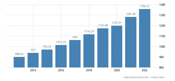 Tajikistan GDP per capita