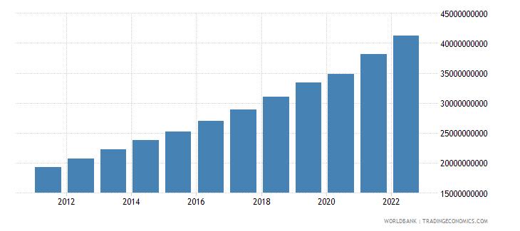 tajikistan gdp ppp constant 2005 international dollar wb data