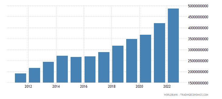 tajikistan gdp ppp us dollar wb data