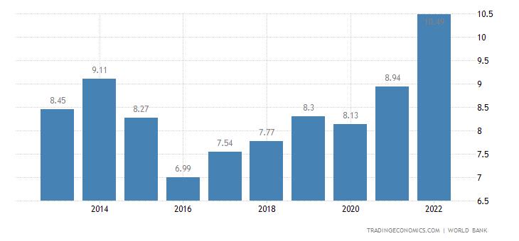 Tajikistan GDP