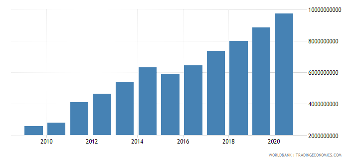 tajikistan general government final consumption expenditure current lcu wb data