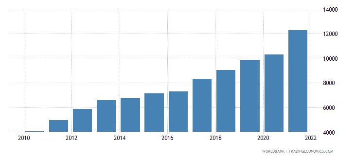 tajikistan gni per capita current lcu wb data