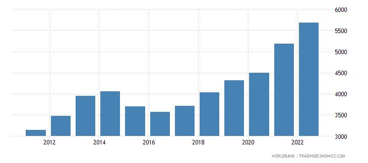 tajikistan gni per capita ppp us dollar wb data