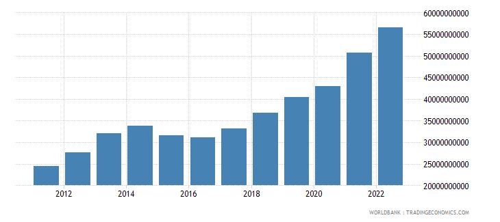 tajikistan gni ppp us dollar wb data