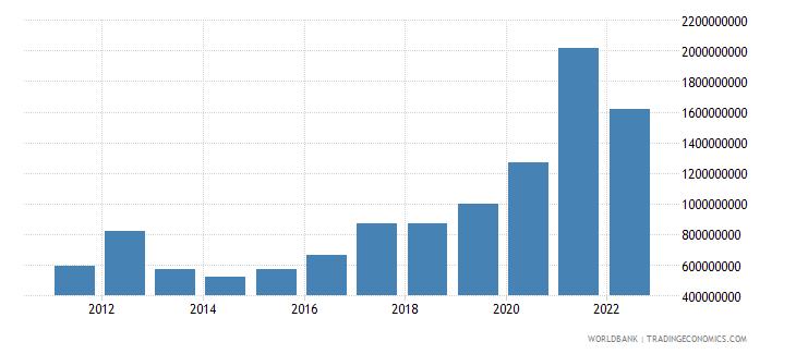tajikistan goods exports bop us dollar wb data