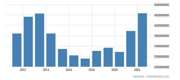 tajikistan goods imports bop us dollar wb data