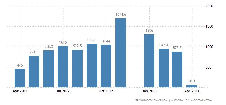 Tajikistan Government Budget Value