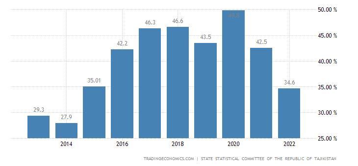 Tajikistan Government Debt to GDP