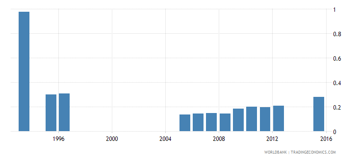 tajikistan government expenditure on pre primary education as percent of gdp percent wb data