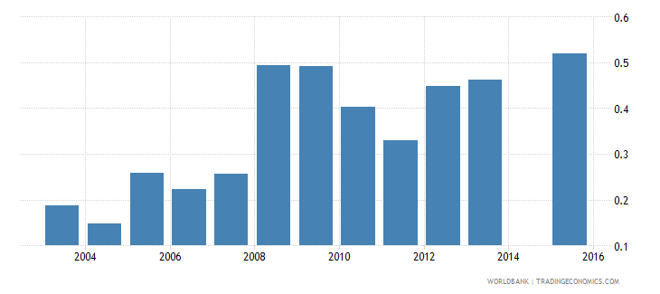 tajikistan government expenditure on tertiary education as percent of gdp percent wb data