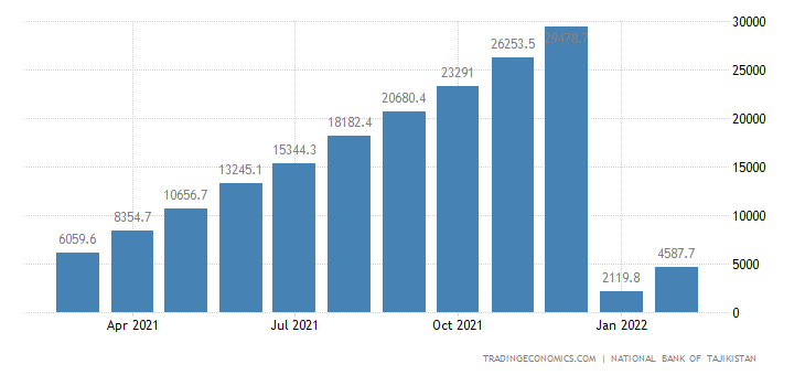 Tajikistan Government Revenues