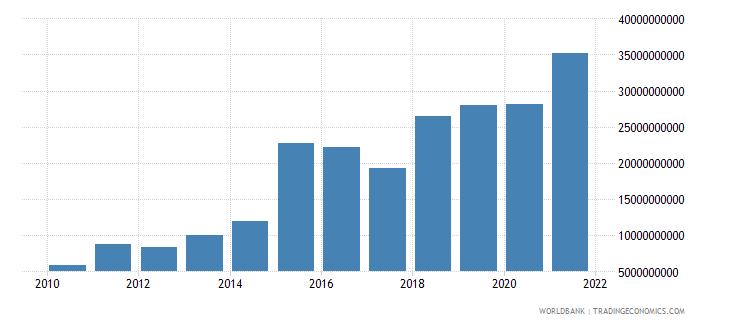 tajikistan gross capital formation current lcu wb data