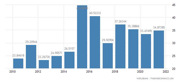 tajikistan gross capital formation percent of gdp wb data