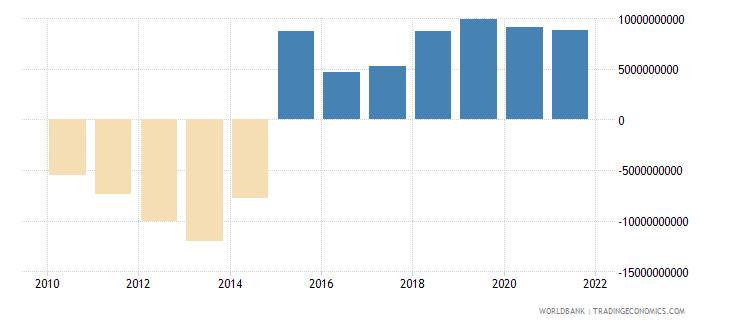 tajikistan gross domestic savings current lcu wb data
