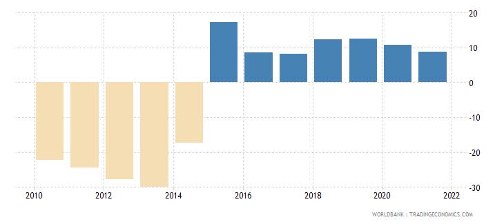 tajikistan gross domestic savings percent of gdp wb data