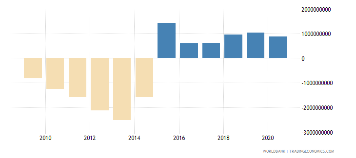 tajikistan gross domestic savings us dollar wb data
