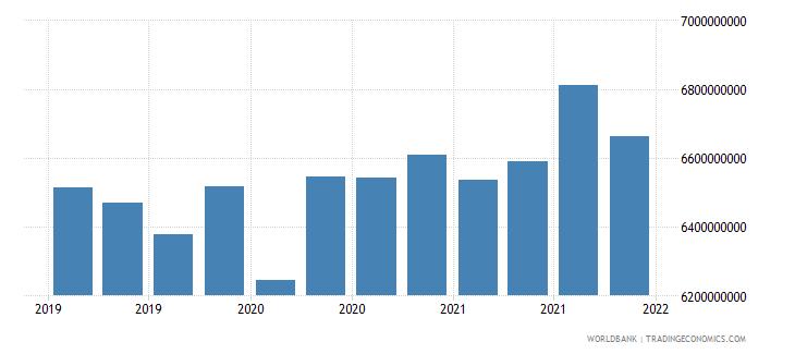 tajikistan gross ext debt pos  all sectors all maturities all instruments usd dect wb data
