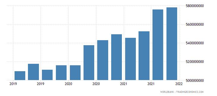 tajikistan gross ext debt pos  all sectors long term all instruments usd wb data