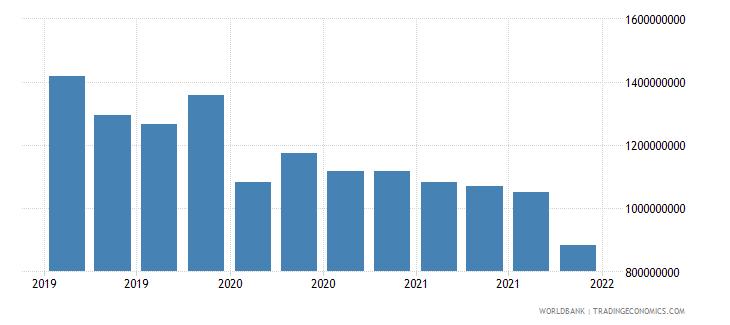 tajikistan gross ext debt pos  all sectors short term all instruments usd wb data