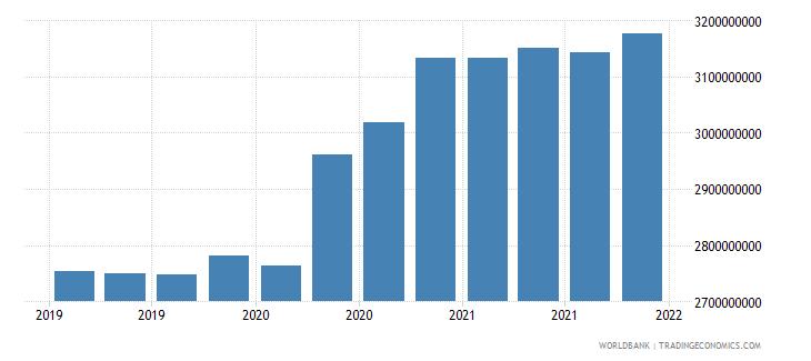 tajikistan gross ext debt pos  general government long term all instruments usd wb data