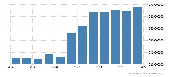tajikistan gross ext debt pos  general government long term loans usd wb data