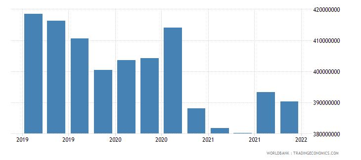 tajikistan gross ext debt pos  other sectors long term loans usd wb data