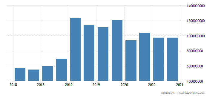tajikistan gross ext debt pos  other sectors short term all instruments usd wb data