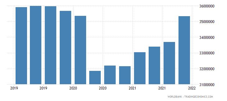 tajikistan gross ext debt pos  other sectors short term loans usd wb data