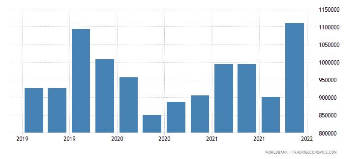 tajikistan gross ext debt pos  other sectors short term other debt liabilities usd wb data