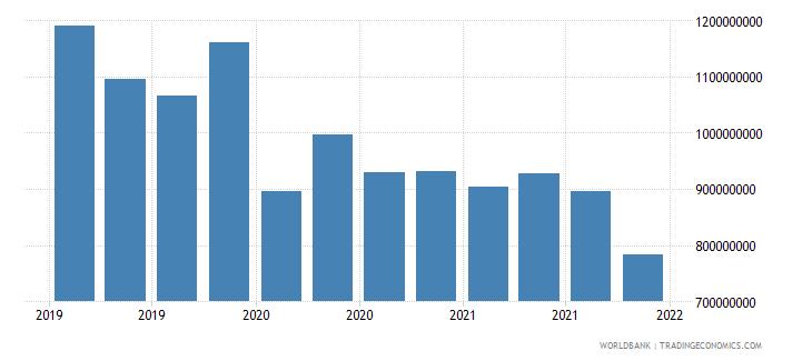 tajikistan gross ext debt pos  other sectors short term trade credit and advances usd wb data