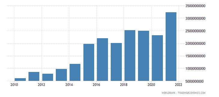 tajikistan gross fixed capital formation current lcu wb data