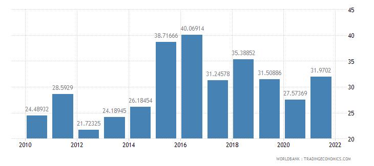 tajikistan gross fixed capital formation percent of gdp wb data