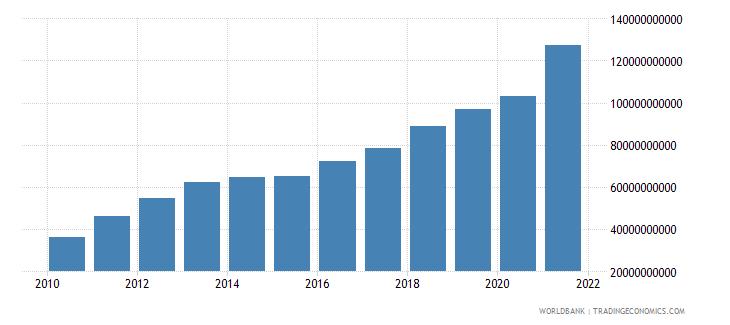 tajikistan gross national expenditure current lcu wb data