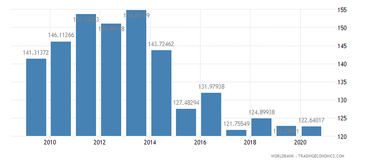 tajikistan gross national expenditure percent of gdp wb data