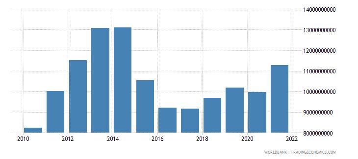 tajikistan gross national expenditure us dollar wb data