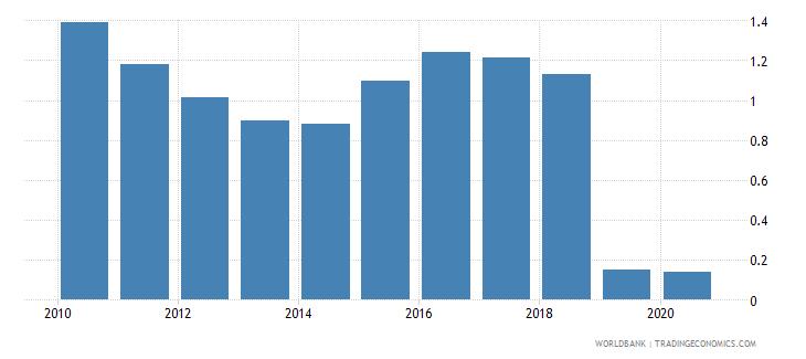 tajikistan gross portfolio equity liabilities to gdp percent wb data