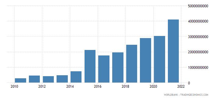 tajikistan gross savings current lcu wb data