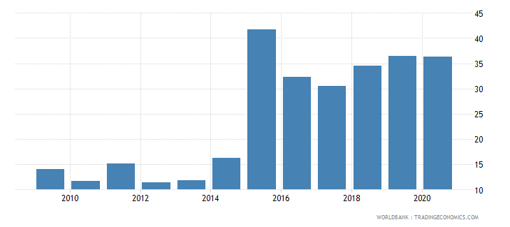 tajikistan gross savings percent of gdp wb data